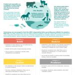 Europees geneesmiddelenagentschap categoriseert antibiotica